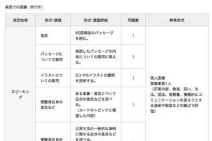 英検二次2級の試験内容___英検___公益財団法人